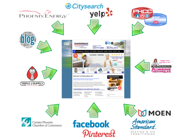 Circle of Link Building Opportunities for Contractors & Home Service Businesses