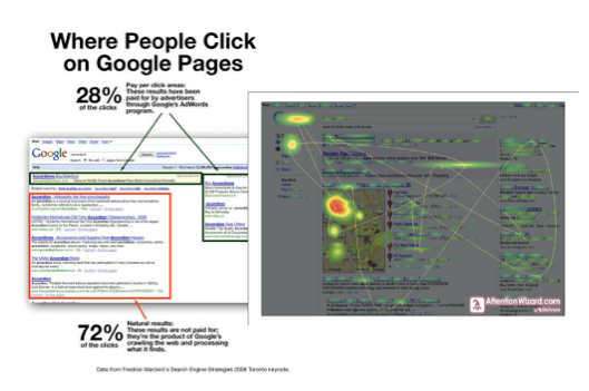 Contractor SEO - Where people click when searching (PPC vs. Organic)