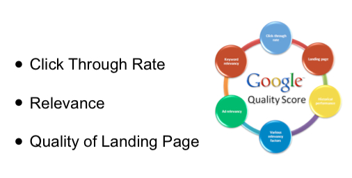 Elements of Quality Score for AdWords PPC